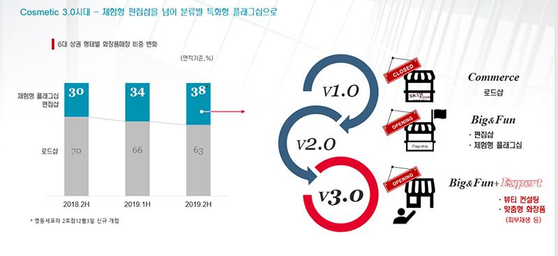 6대 상권 화장품 매장 변화
