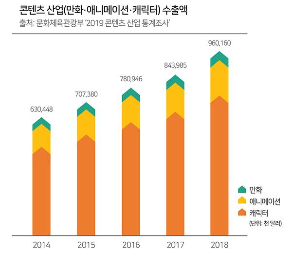 콘텐츠 산업(만화·애니메이션·캐릭터) 수출액 (출처: 문화체육관광부 '2019 콘텐츠 산업 통계자료')