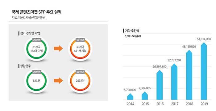 왼쪽부터 국제콘텐츠마켓 SPP 주요실적, 국제콘텐츠마켓 SPP 연도별 참여 기업 수 (자료제공: 서울산업진흥원)
