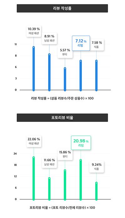 사진1_크리마 주요 고객사 '카테고리별 리뷰 작성률 및 포토리뷰 비율