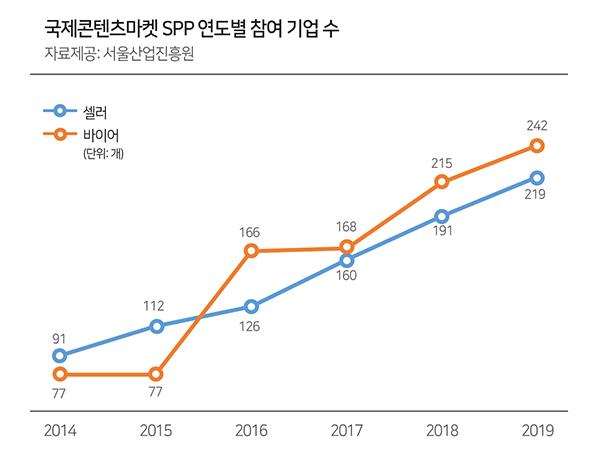 국제콘텐츠마켓 SPP 연도별 참여 기업 수